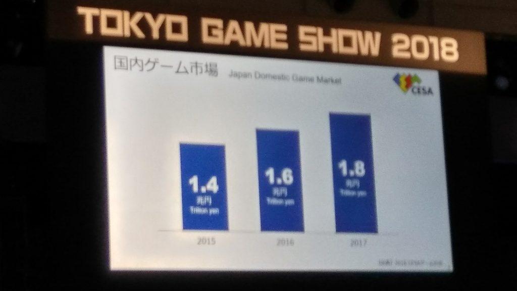 TGS2018ゲームの市場規模
