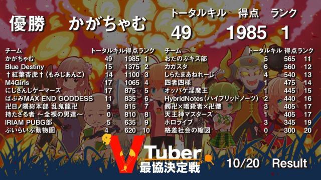 VtTuber最協決定戦_チームの成績一覧