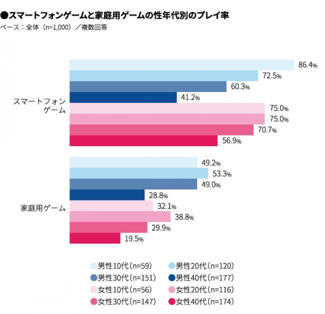 eスポーツ認知度_日本人の75%がゲームをプレイ