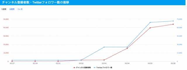 斗和キセキ_チャンネル登録者数推移